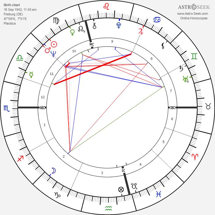 Wolfgang Schäuble - Astrology Natal Birth Chart