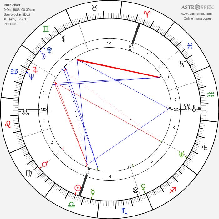 Wolfgang Staudte - Astrology Natal Birth Chart