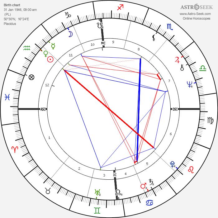 Wolfgang Stumph - Astrology Natal Birth Chart