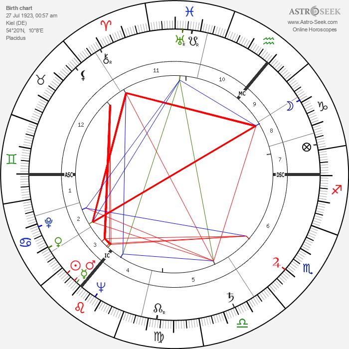Wolfgang Thomassen - Astrology Natal Birth Chart