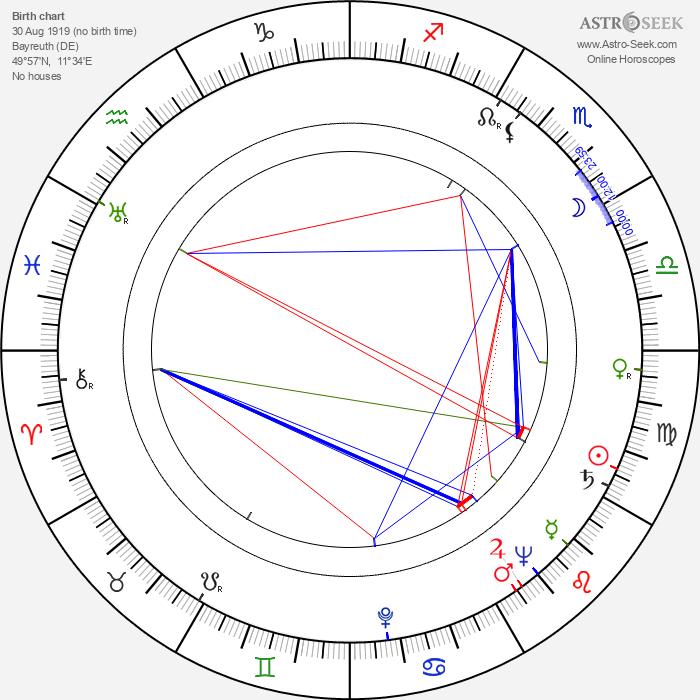 Wolfgang Wagner - Astrology Natal Birth Chart