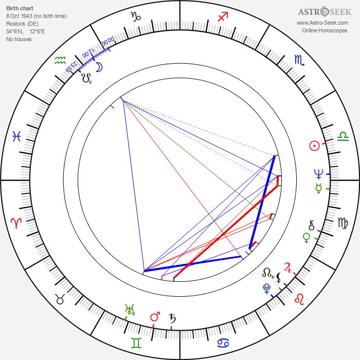 Wolfgang Ziegler - Astrology Natal Birth Chart