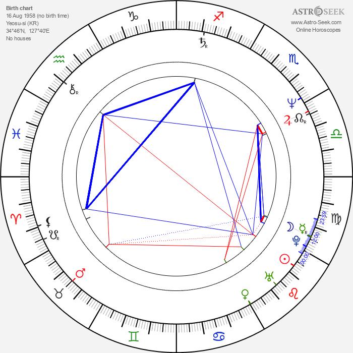 Won-jae Lee - Astrology Natal Birth Chart