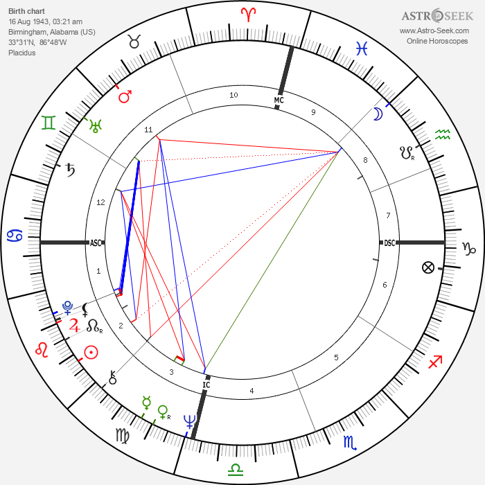 Woodrow Peoples - Astrology Natal Birth Chart