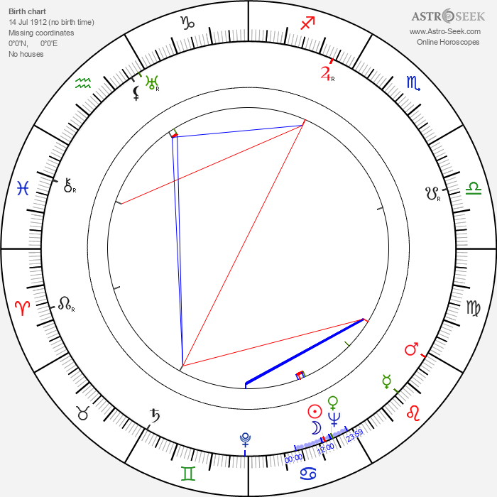 Woody Guthrie - Astrology Natal Birth Chart