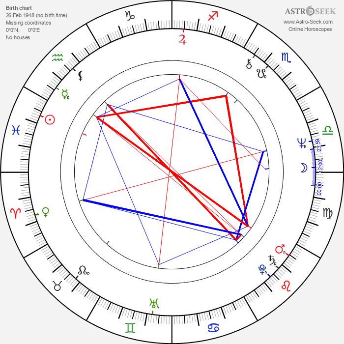 Woody Watson - Astrology Natal Birth Chart