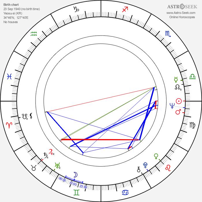 Woong Park - Astrology Natal Birth Chart