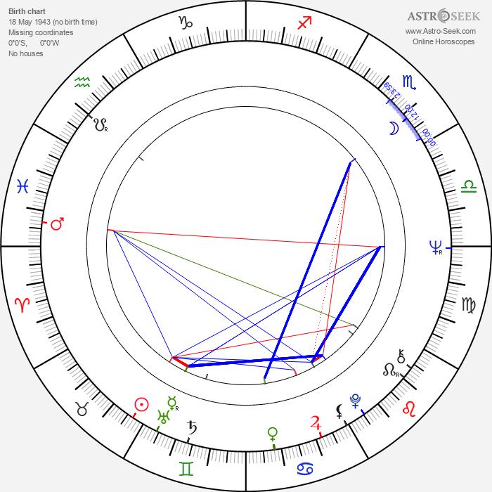wrestler, herec - Astrology Natal Birth Chart
