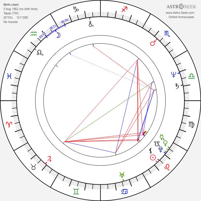 Wu Nien-Jen - Astrology Natal Birth Chart