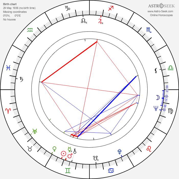 Wyn Hoop - Astrology Natal Birth Chart