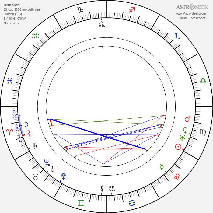 Wyndham Standing - Astrology Natal Birth Chart