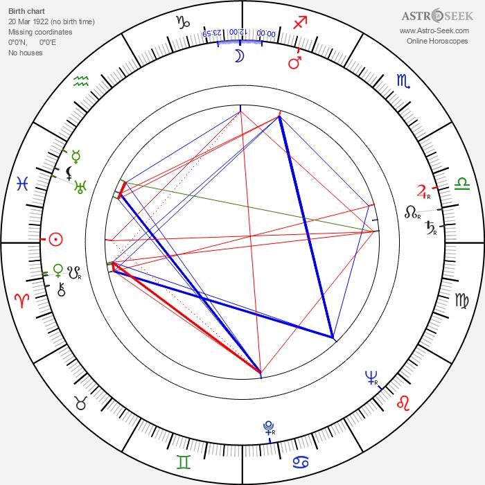 Wyndol Gray - Astrology Natal Birth Chart