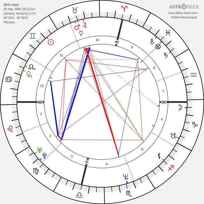 Wynonna Judd - Astrology Natal Birth Chart