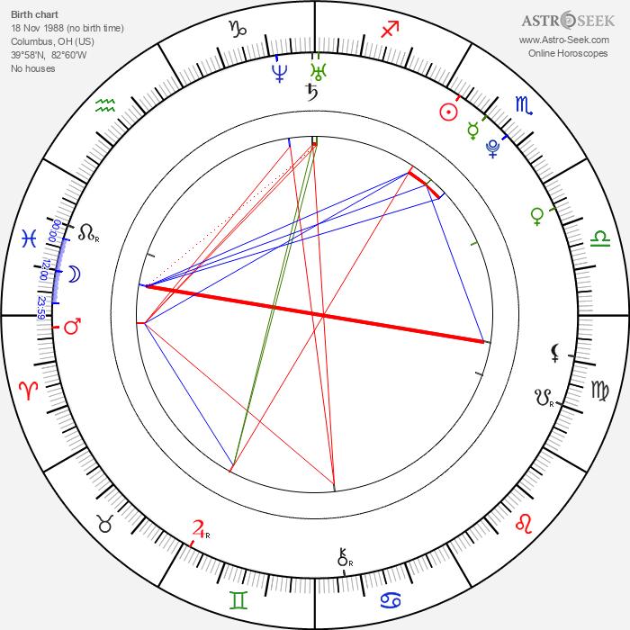 Xander Corvus - Astrology Natal Birth Chart
