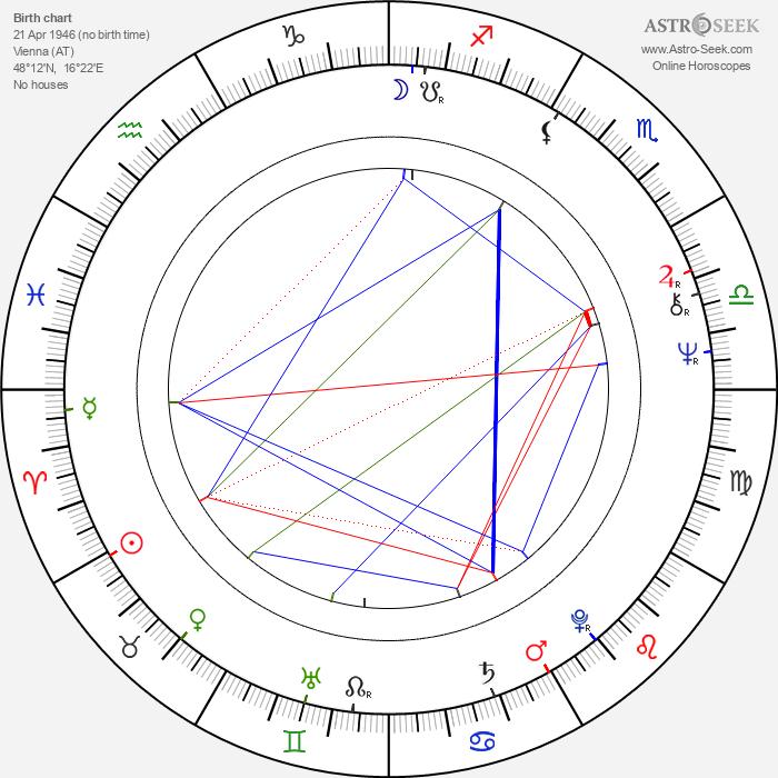 Xaver Schwarzenberger - Astrology Natal Birth Chart