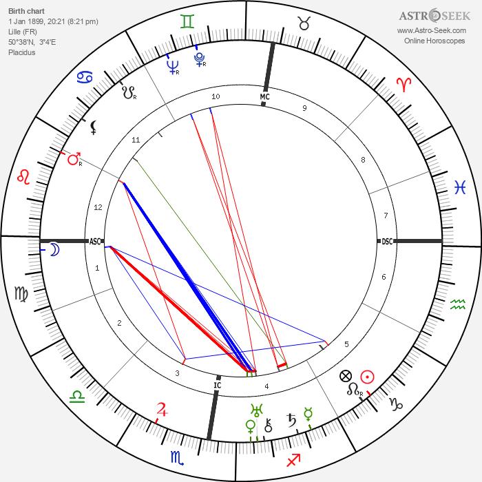 Xavier Bizard - Astrology Natal Birth Chart