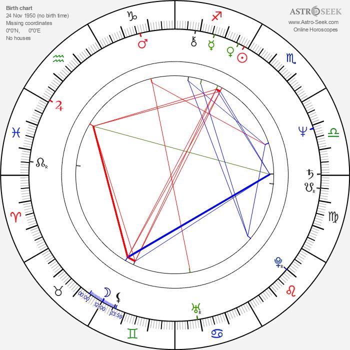 Xavier Clément - Astrology Natal Birth Chart