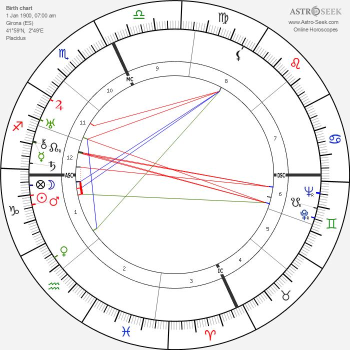 Xavier Cugat - Astrology Natal Birth Chart