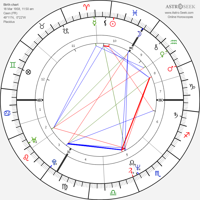 Xavier Deluc - Astrology Natal Birth Chart