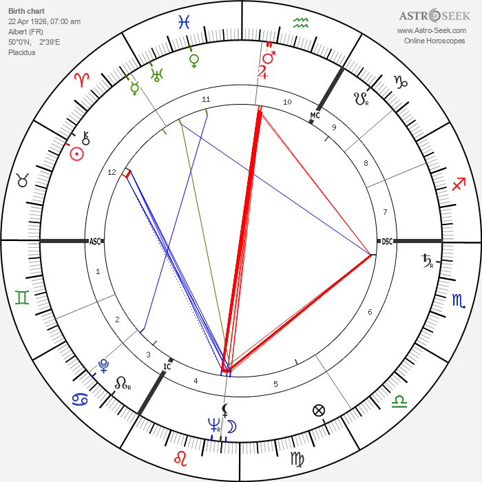 Xavier Depraz - Astrology Natal Birth Chart