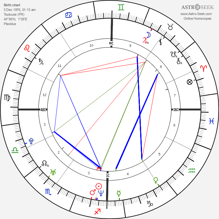 Xavier Garbajosa - Astrology Natal Birth Chart