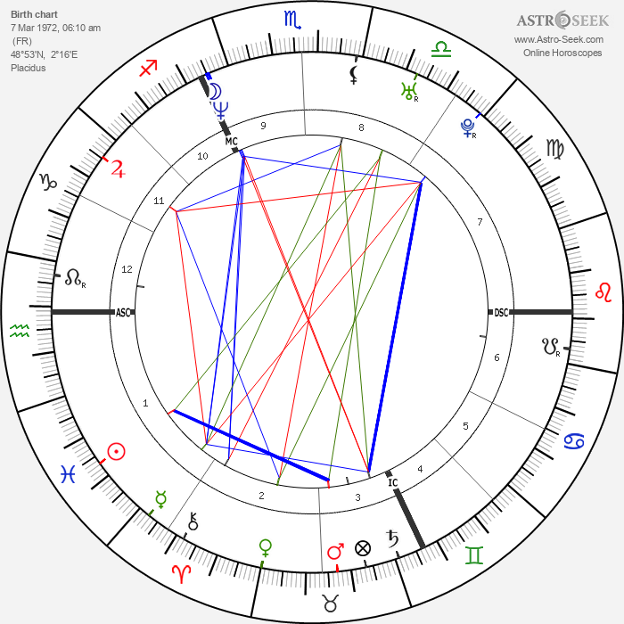 Xavier Giannoli - Astrology Natal Birth Chart