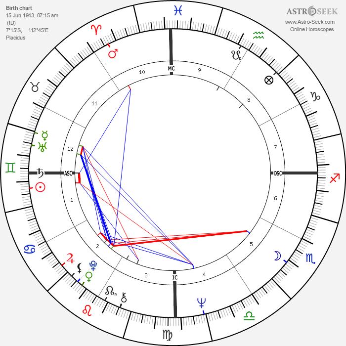 Xaviera Hollander - Astrology Natal Birth Chart