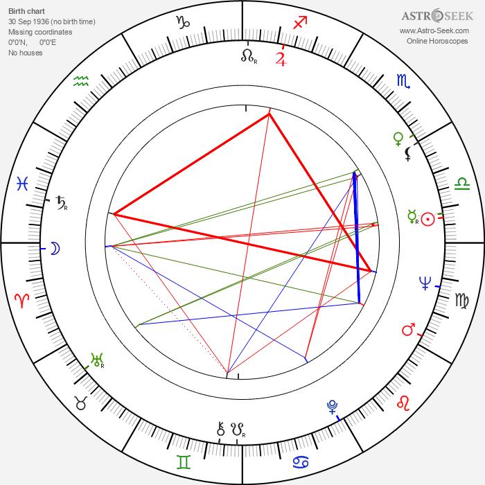 Xénia Gracová - Astrology Natal Birth Chart