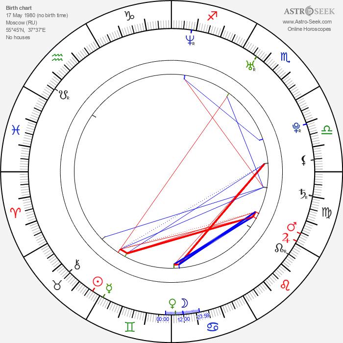 Xenia Novikova - Astrology Natal Birth Chart