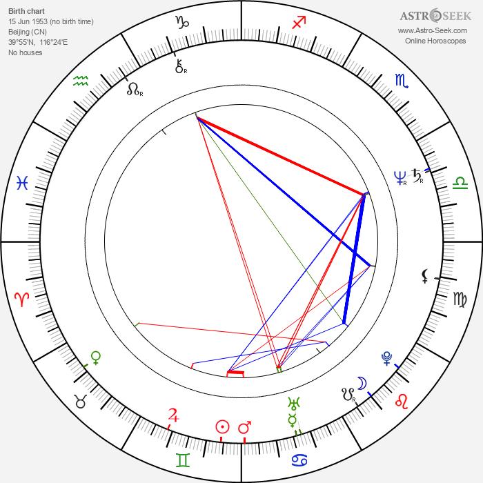 Xi Jinping - Astrology Natal Birth Chart