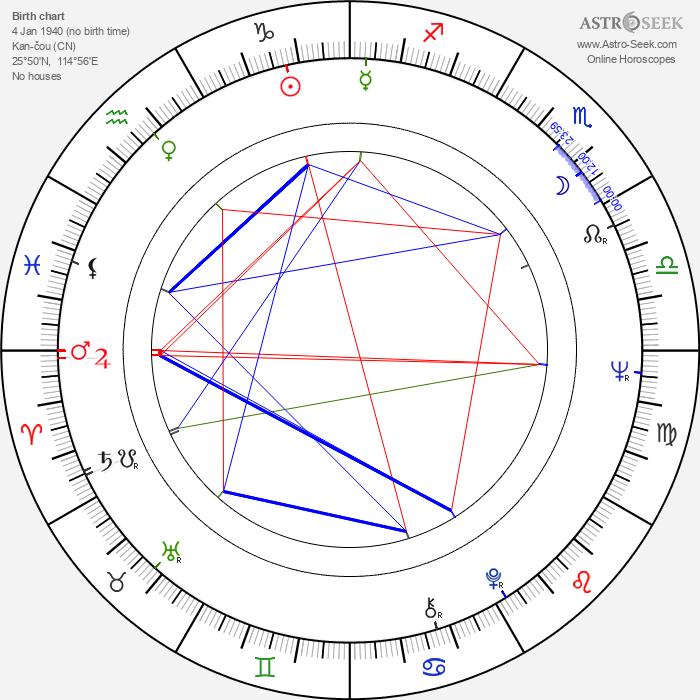 Xingjian Gao - Astrology Natal Birth Chart