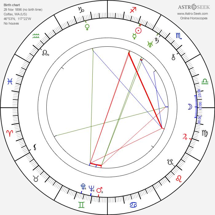 Yakima Canutt - Astrology Natal Birth Chart