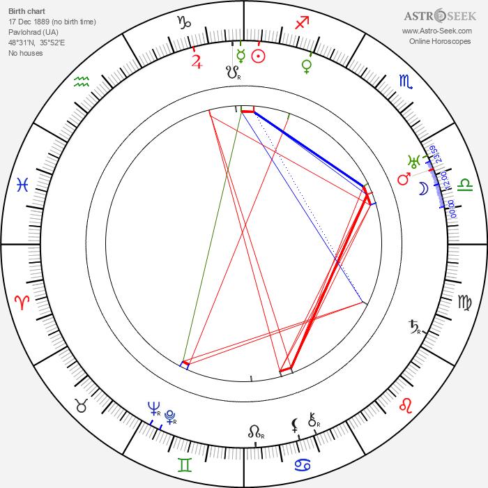 Yakov Chernikhov - Astrology Natal Birth Chart