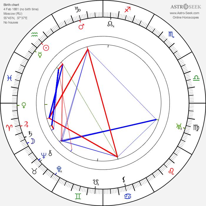 Yakov Protazanov - Astrology Natal Birth Chart