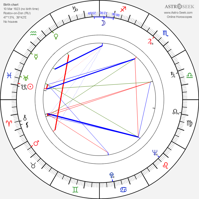 Yakov Segel - Astrology Natal Birth Chart