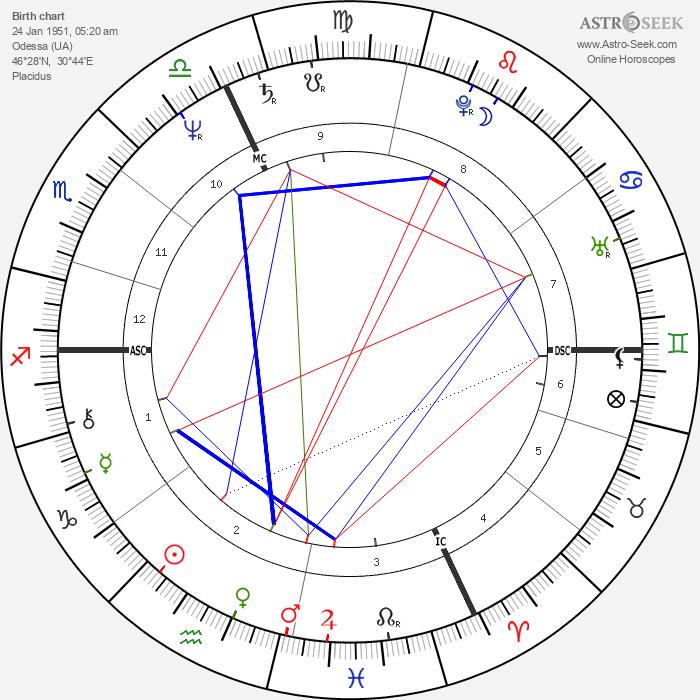 Yakov Smirnoff - Astrology Natal Birth Chart