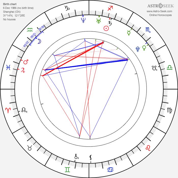 Yan Tang - Astrology Natal Birth Chart