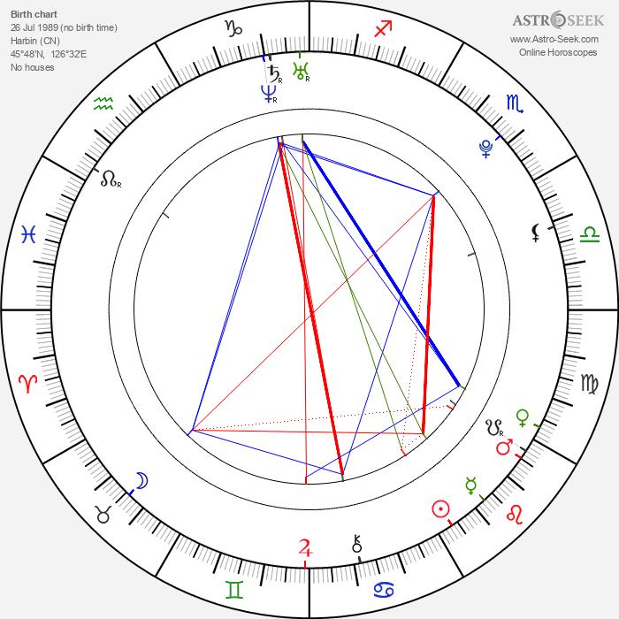 Yang Chao - Astrology Natal Birth Chart