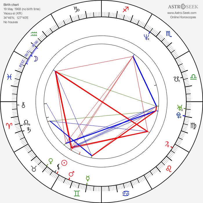 Yang Yeong-jo - Astrology Natal Birth Chart