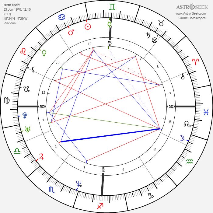 Yann Tiersen - Astrology Natal Birth Chart