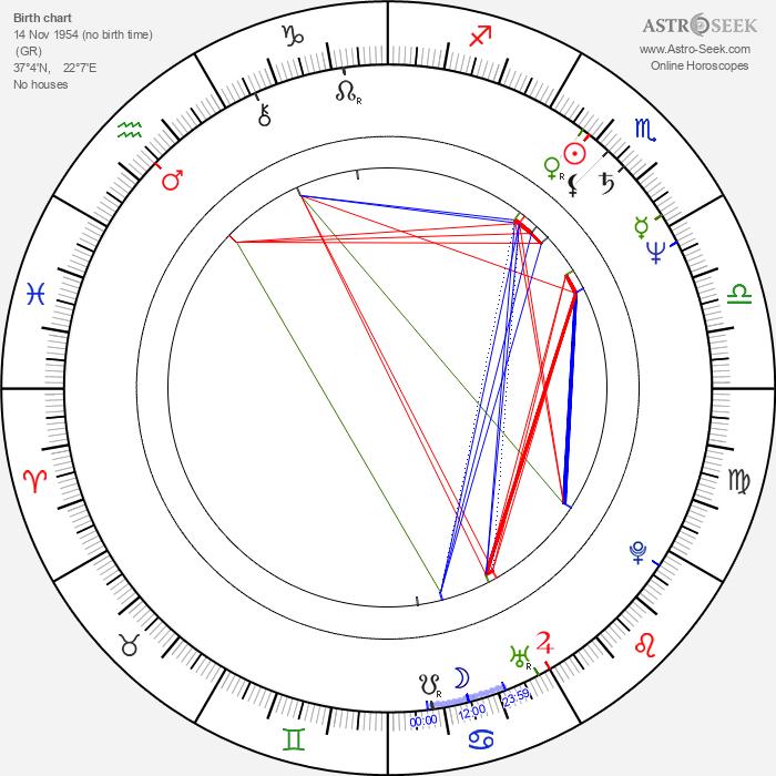 Yanni - Astrology Natal Birth Chart