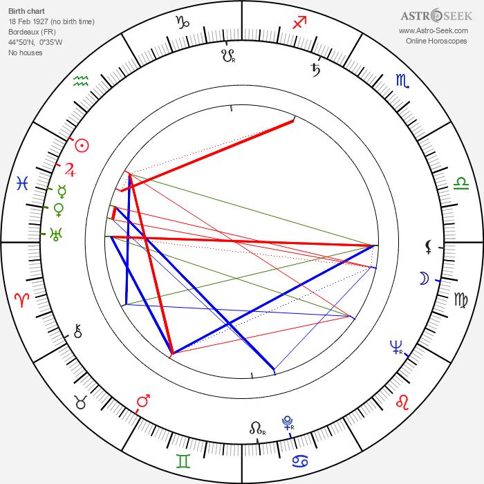 Yannick Andréi - Astrology Natal Birth Chart