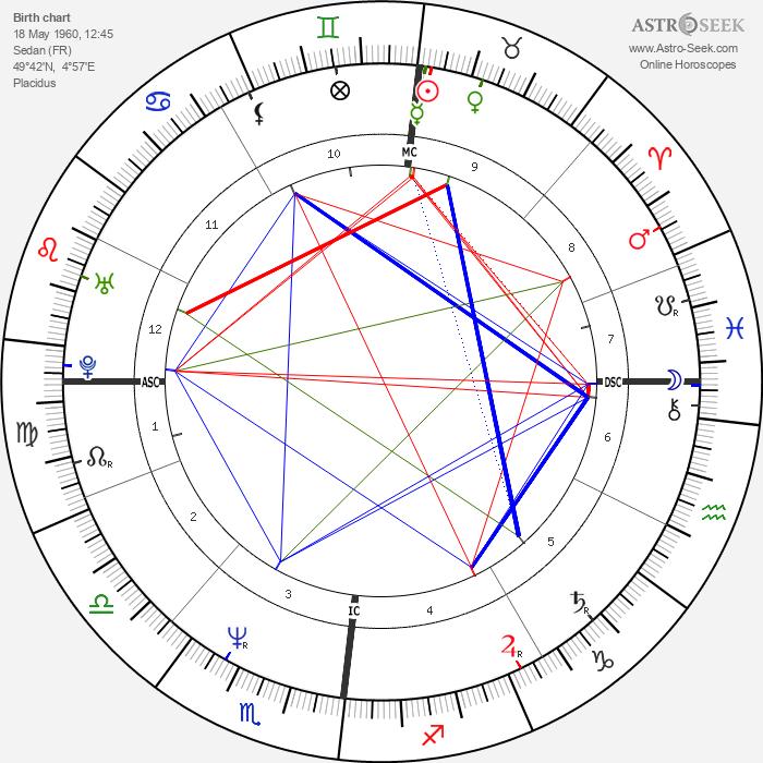 Yannick Noah - Astrology Natal Birth Chart