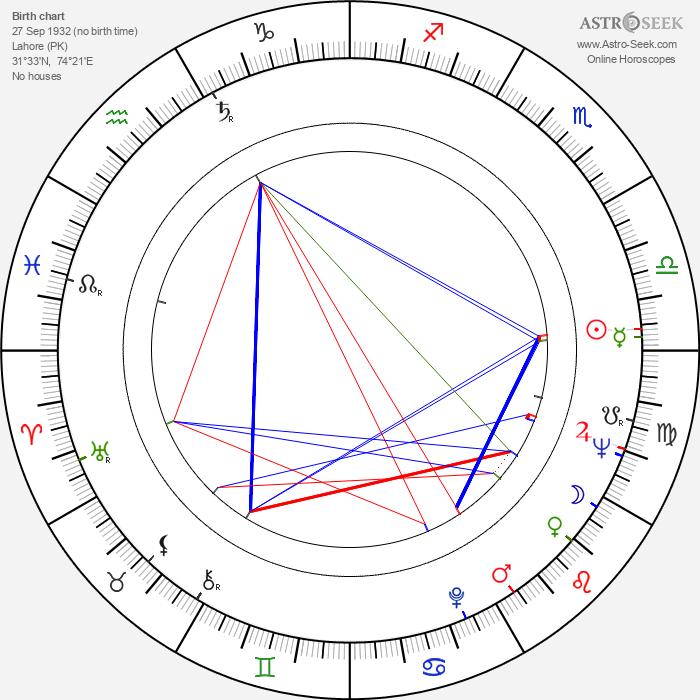 Yash Chopra - Astrology Natal Birth Chart