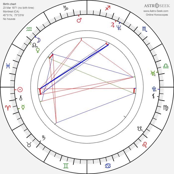Yasmeen Ghauri - Astrology Natal Birth Chart