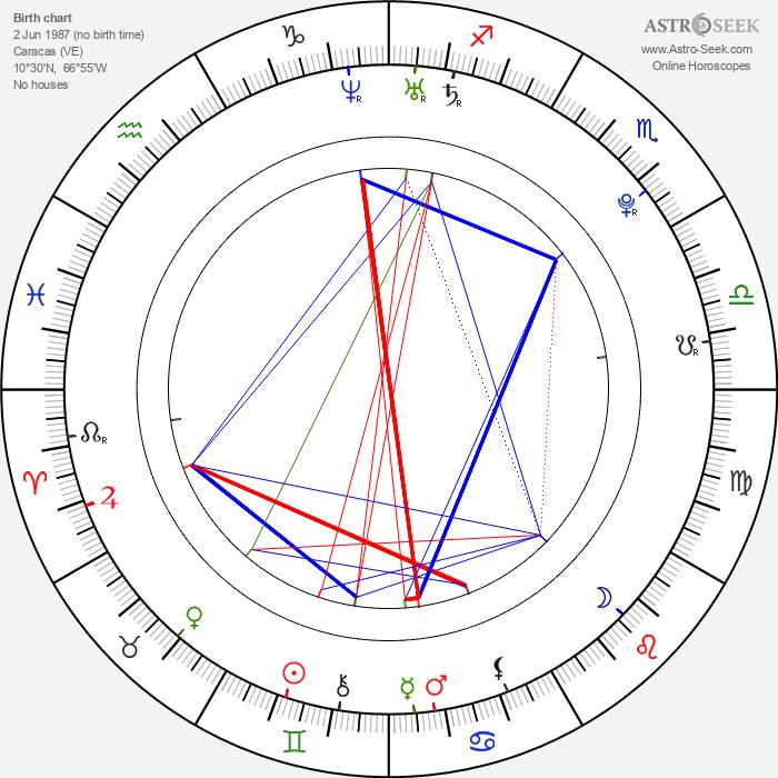 Yasmin Deliz - Astrology Natal Birth Chart