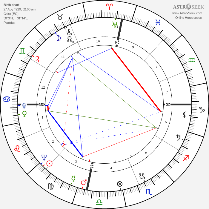 Yasser Arafat - Astrology Natal Birth Chart