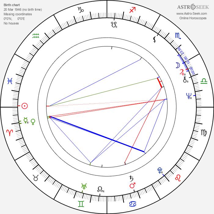 Yasuaki Kurata - Astrology Natal Birth Chart