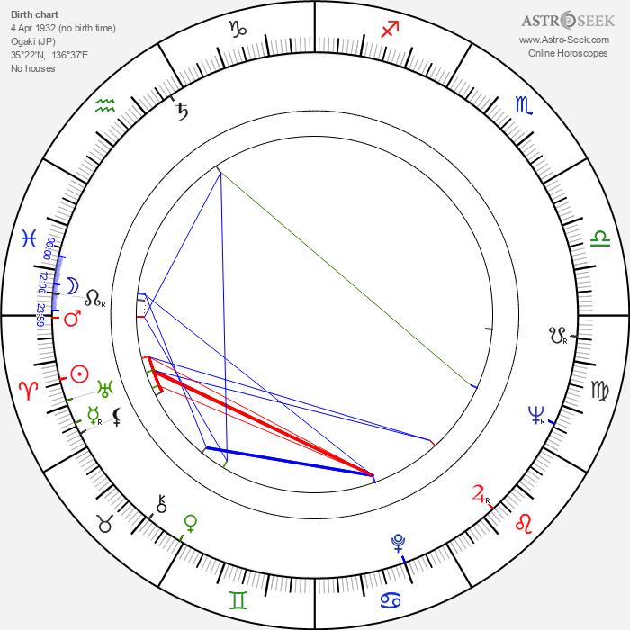 Yasuharu Hasebe - Astrology Natal Birth Chart