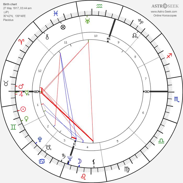 Yasuhiro Nakasone - Astrology Natal Birth Chart